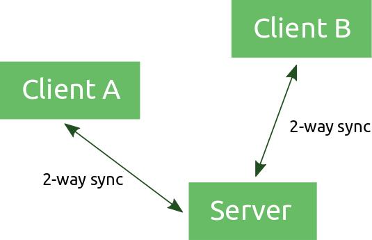 client-servers