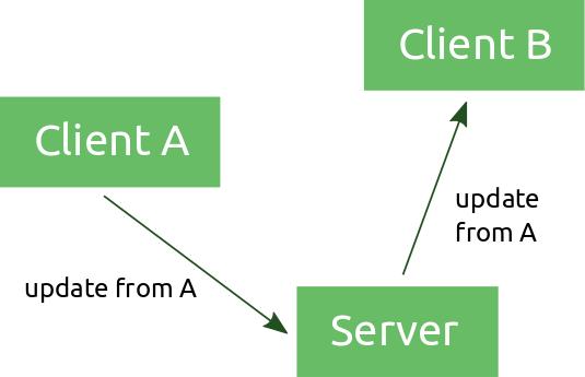 client-servers-2